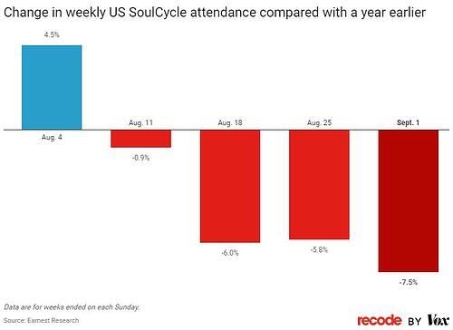 Soul Cycle Chart
